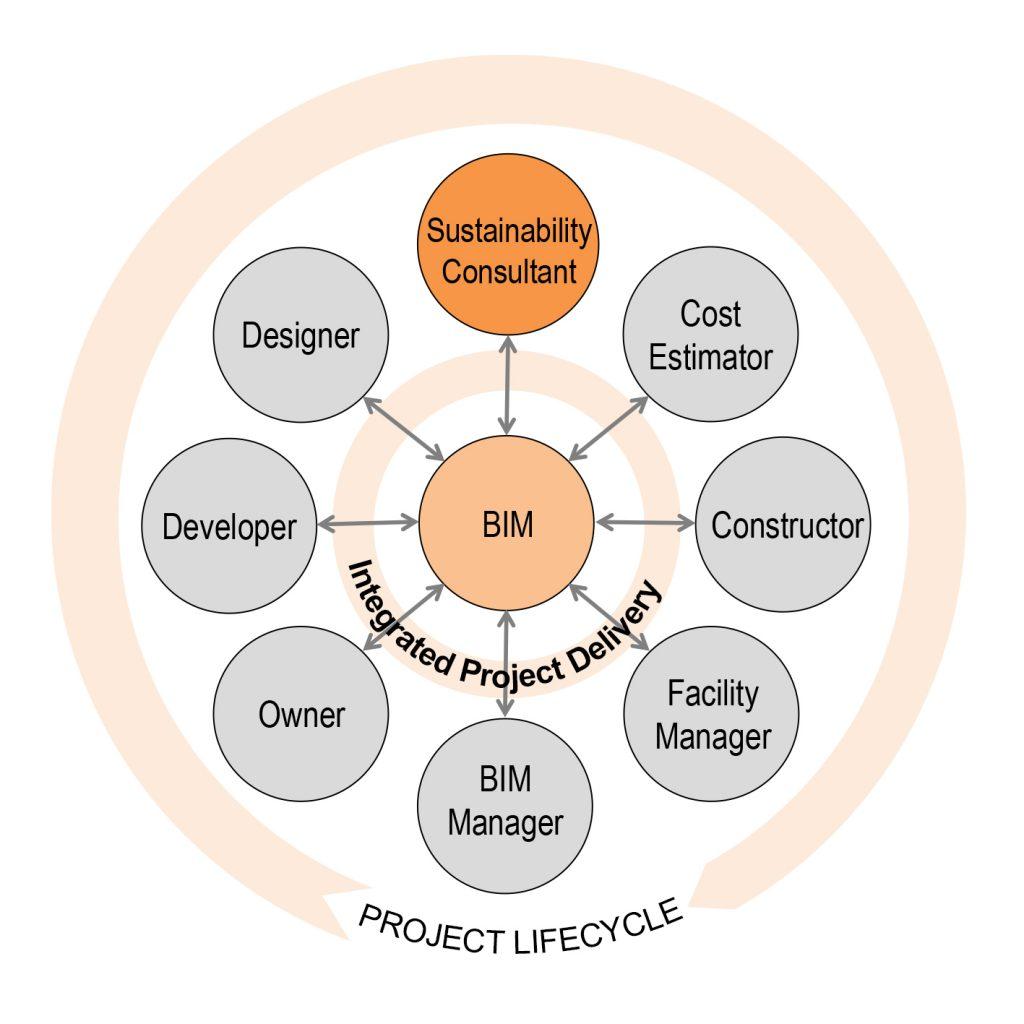 Le potenzialit del bim come strumento di supporto alla for Strumento di progettazione del layout del pavimento