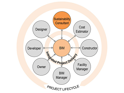 The potential of BIM as a sustainable design tool
